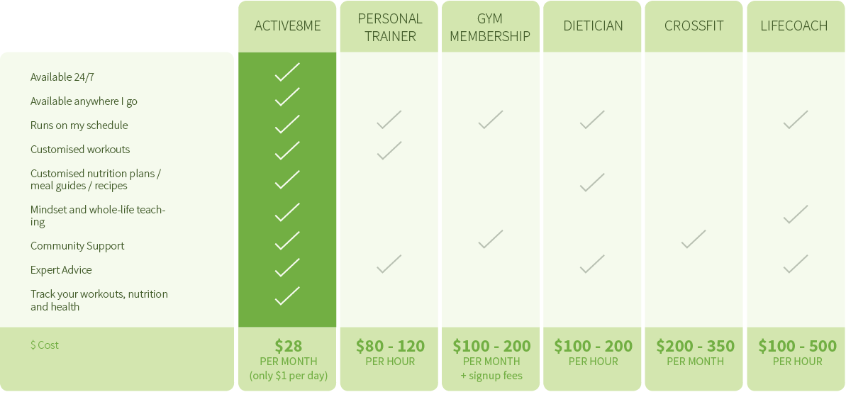 active8me-price-comparison-chart_optimised