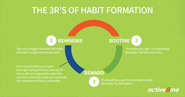 Active8me the how to of crushing your bad habits 3R's of habit formation