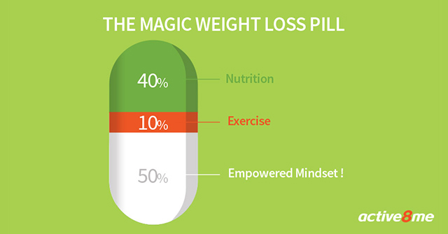 Active8me weight loss pills the good the bad and the truth magic weight loss pill
