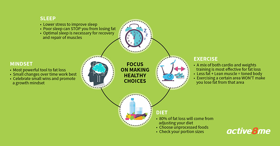 Active8me Fix your problem body area with spot reduction Focus on making healthy choices