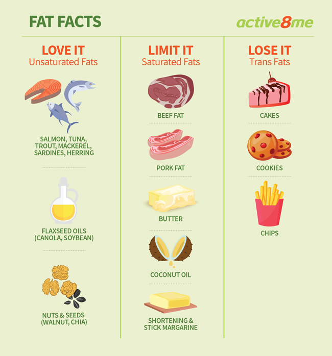 Active8me fact or fiction get the skinny on fat fat facts